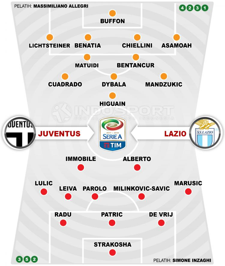 Prediksi Juventus vs Lazio (Susunan Pemain). Copyright: Grafis: Eli Suhaeli/INDOSPORT