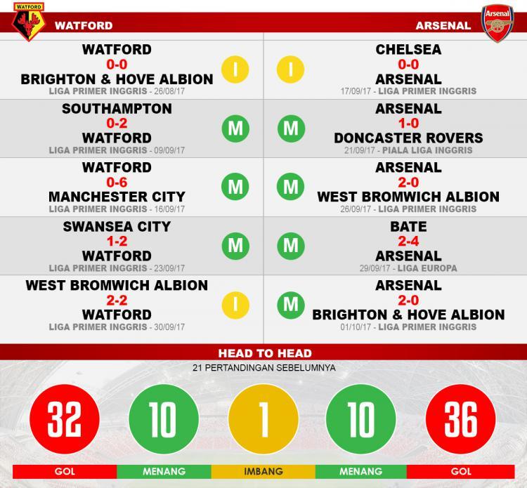Prediksi Watford vs Arsenal (Lima Laga Terakhir). Copyright: Grafis: Eli Suhaeli/INDOSPORT