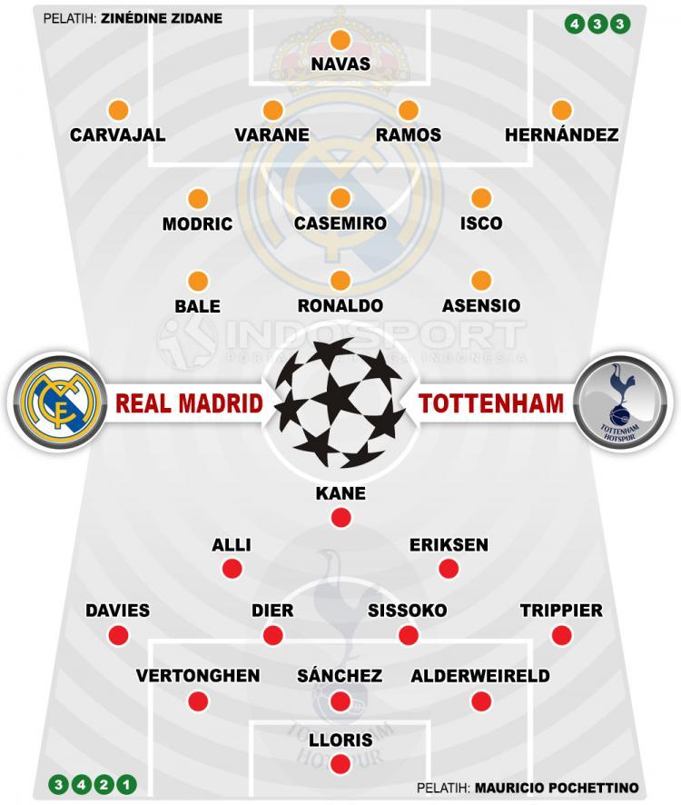 Susunan Pemain Real madrid vs Tottenham Copyright: Grafis:Yanto/Indosport.com