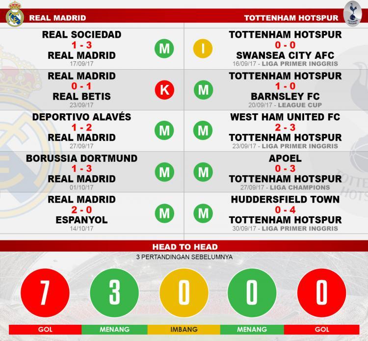 Head to head Real Madrid vs Tottenham Hotspur Copyright: Grafis:Yanto/Indosport.com