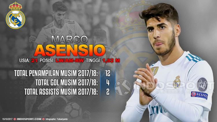 Player To Watch Marco Asensio (Real Madrid) Copyright: Grafis:Yanto/Indosport.com