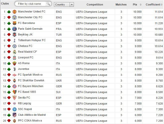 Rangking UEFA musim 2017/18 Copyright: uefa.com