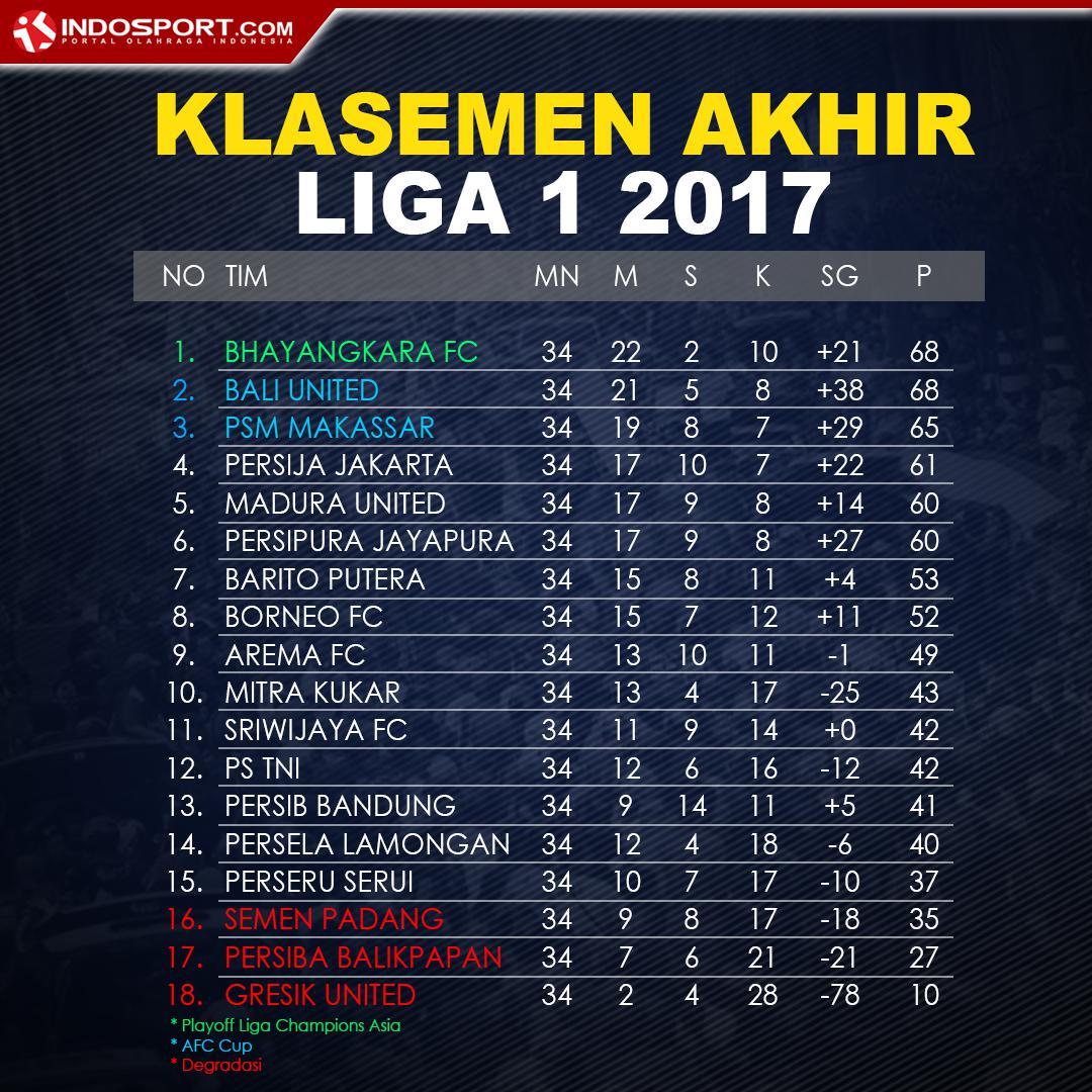 Bhayangkara FC Juara, Berikut Klasemen Akhir Liga 1 - INDOSPORT