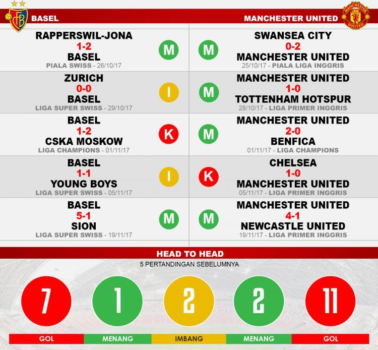 Basel vs Manchester United (Lima Laga Terakhir). Copyright: INDOSPORT