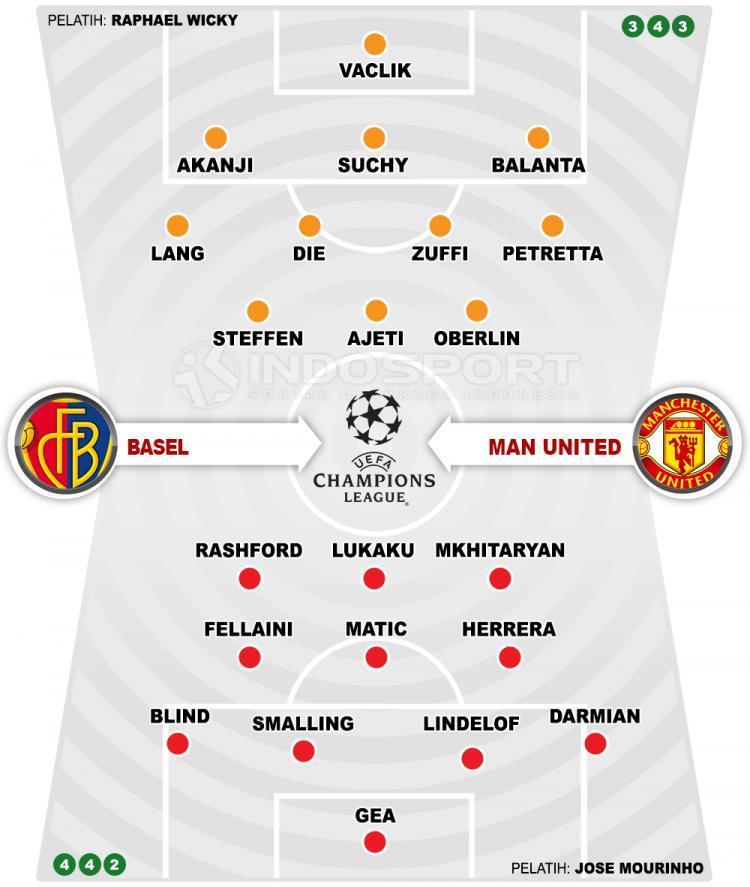 Basel vs Manchester United (Susunan Pemain). Copyright: INDOSPORT