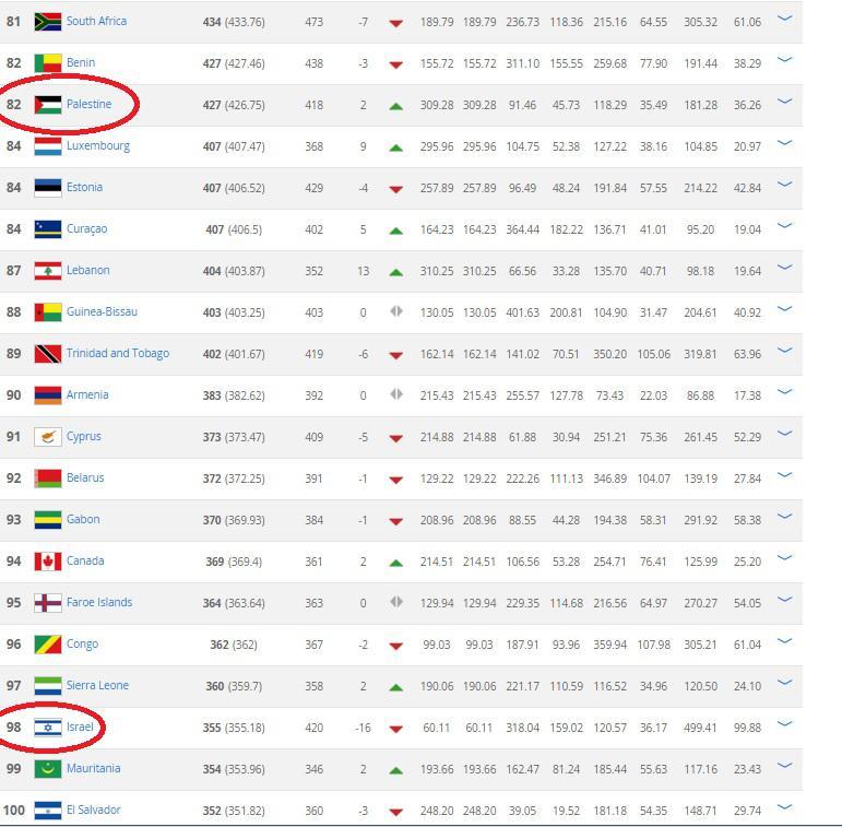 Palestina berhasil mengalahkan Israel di rangking FIFA. Copyright: FIFA
