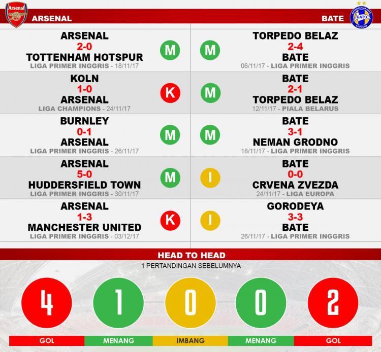 Arsenal vs Bate (Lima Laga Terakhir). Copyright: INDOSPORT