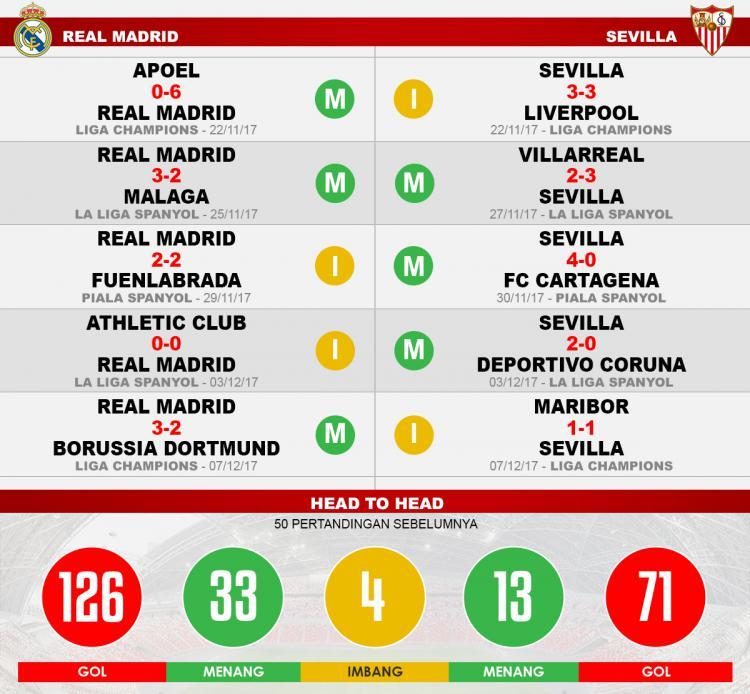 Real Madrid vs Sevilla (Lima Laga Terakhir). Copyright: INDOSPORT