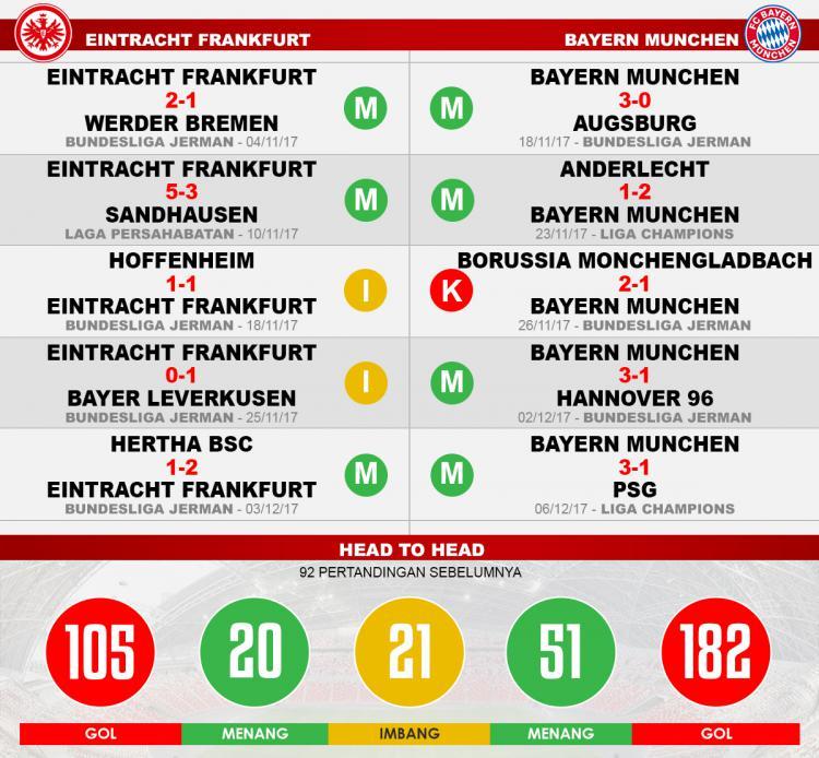 Eintracht Frankfurt vs Bayern Munchen (Lima Laga Terakhir). Copyright: Grafis: Eli Suhaeli/INDOSPORT
