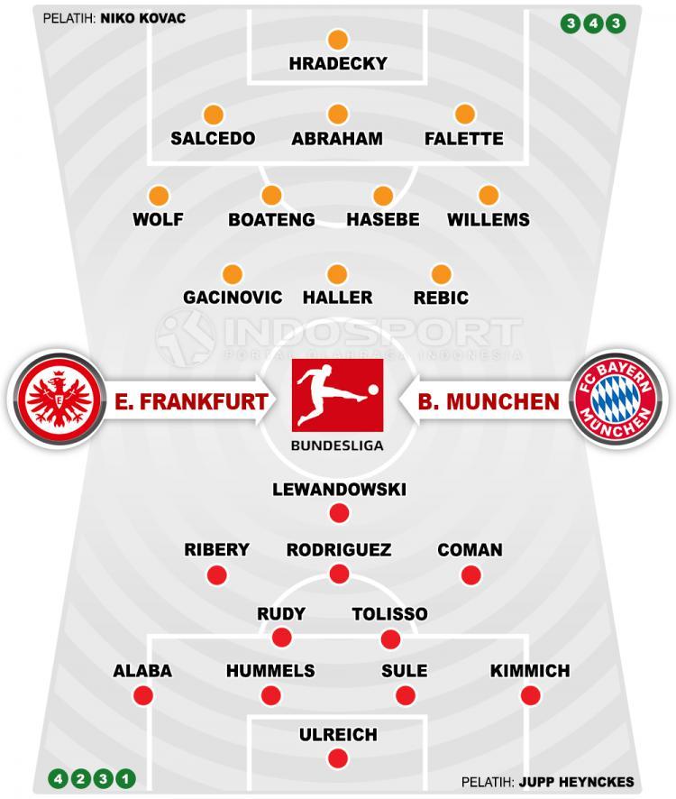 Eintracht Frankfurt vs Bayern Munchen (Susunan Pemain). Copyright: Grafis: Eli Suhaeli/INDOSPORT