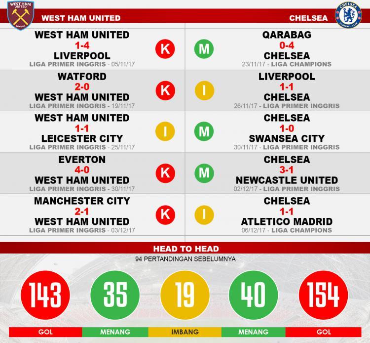 West Ham United vs Chelsea (Lima Laga Terakhir). Copyright: Grafis: Eli Suhaeli/INDOSPORT