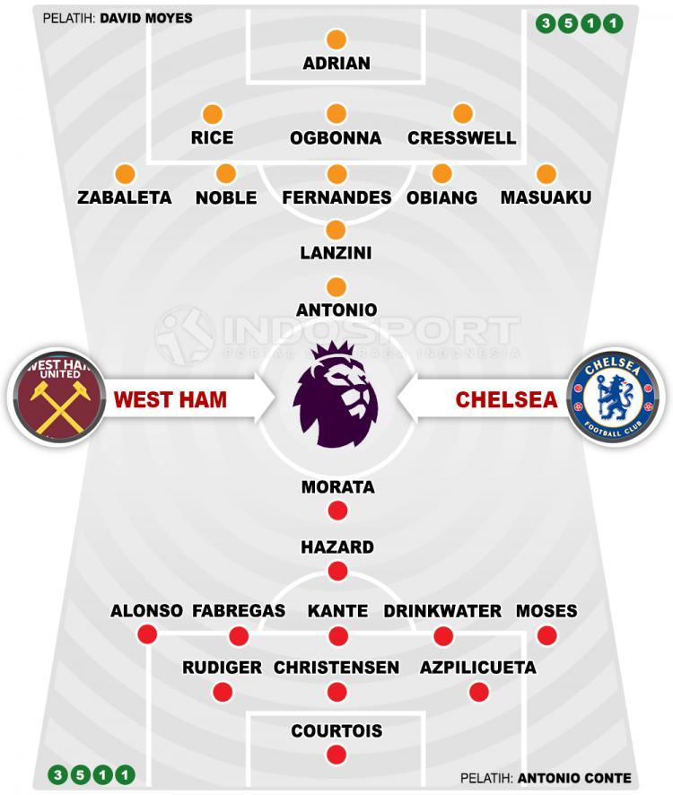 West Ham United vs Chelsea (Susunan Pemain). Copyright: Grafis: Eli Suhaeli/INDOSPORT