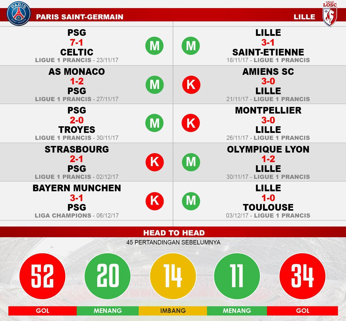 PSG vs Lille (Lima Laga Terakhir). Copyright: INDOSPORT