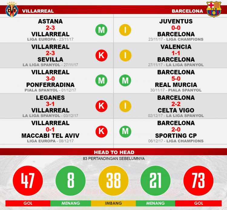 Villarreal vs Barcelona (Lima Laga Terakhir). Copyright: Grafis: Eli Suhaeli/INDOSPORT