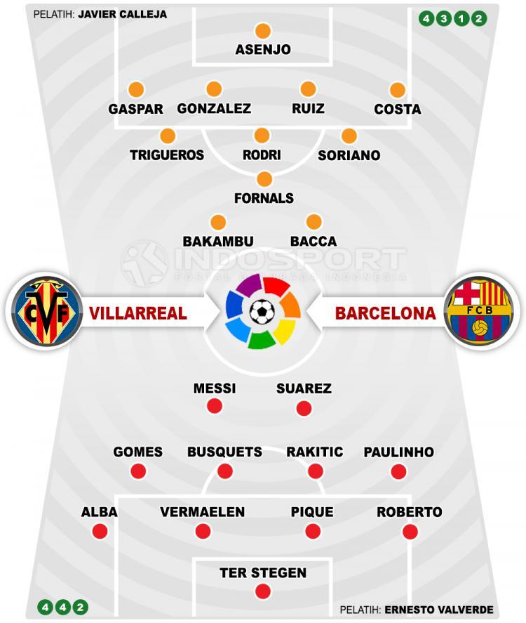 Villarreal vs Barcelona (Susunan Pemain). Copyright: Grafis: Eli Suhaeli/INDOSPORT