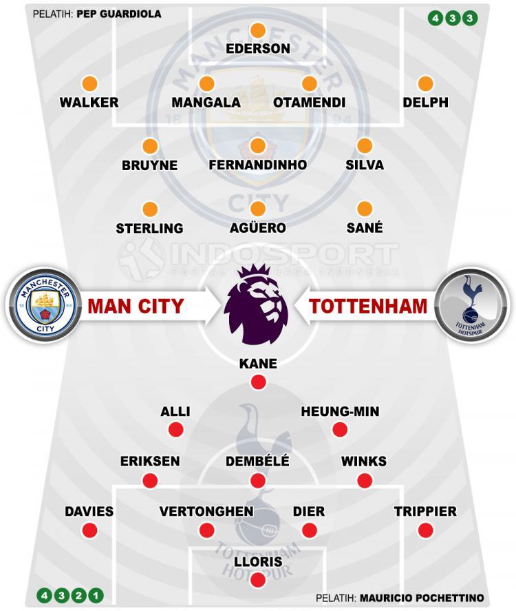 Prediksi Manchester City vs Tottenham Hotspur Rekor ...