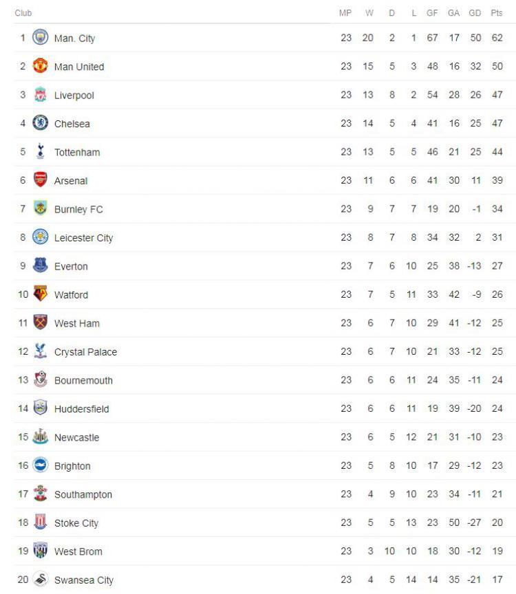 Klasemen Sementara Liga Primer Inggris Pekan ke-23 Copyright: INTERNET