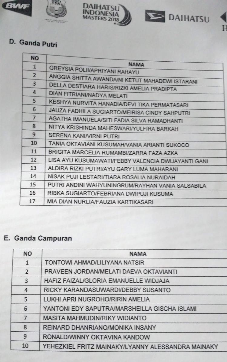 Daftar Nama Pebulutangkis Indonesia Copyright: Petrus Manus DaYerimon/Indosport.com