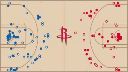 Houston Rockets - INDOSPORT