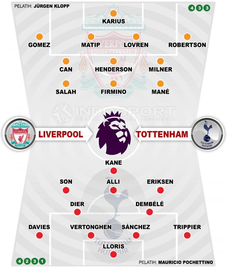 Susunan Pemain Liverpool vs Tottenham Hotspur Copyright: Indosport.com