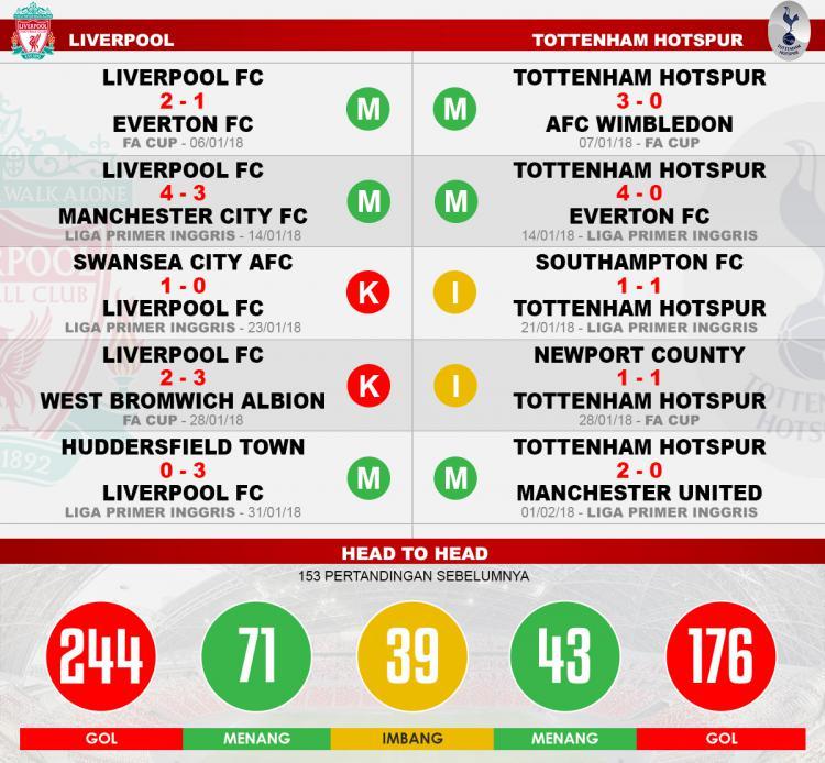 Head to head Liverpool vs Tottenham Hotspur Copyright: Indosport.com