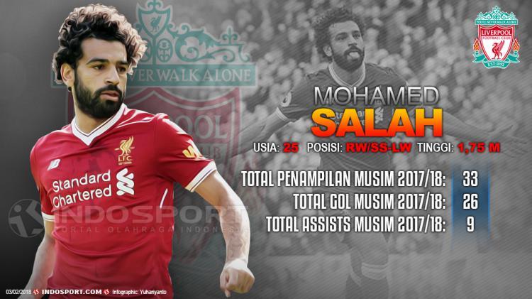 Player To Watch Mohamed Salah (Liverpool) Copyright: Indosport.com