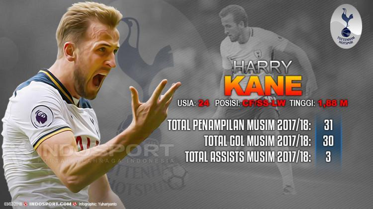 Player To Watch Harry Kane (Tottenham Hotspur) Copyright: Indosport.com