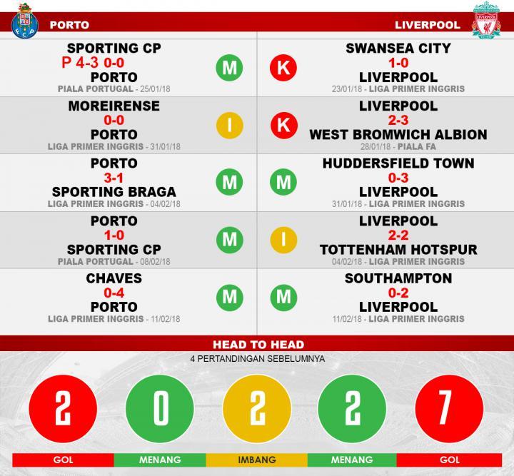Porto vs Liverpool (Lima Laga Terakhir). Copyright: Grafis: Eli Suhaeli/INDOSPORT