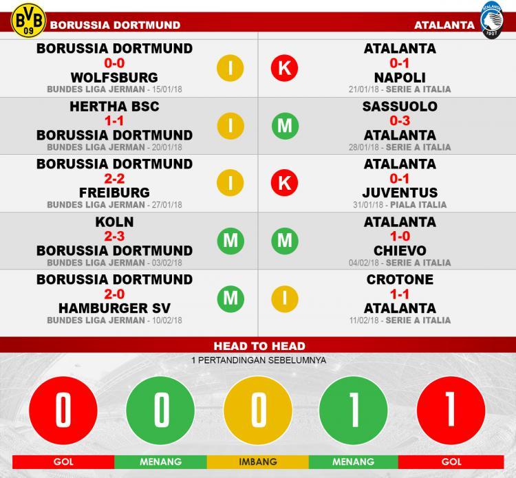 Borussia Dortmund vs Atalanta (Lima Laga Terakhir). Copyright: INDOSPORT