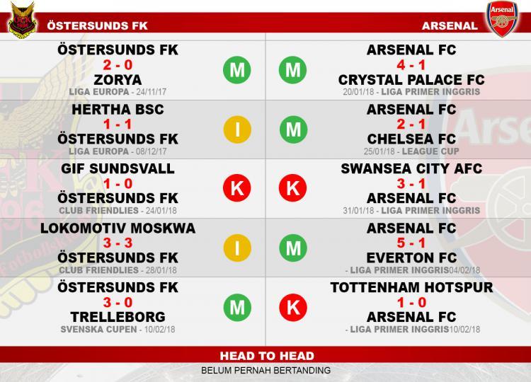 Head to head Ostersunds FK vs Arsenal Copyright: Indosport.com