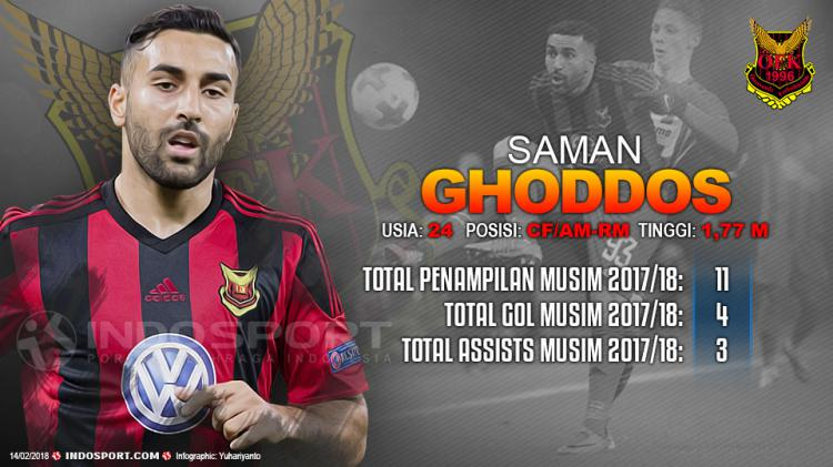 Player To Watch Saman Ghoddos (Ostersunds FK) Copyright: Indosport.com