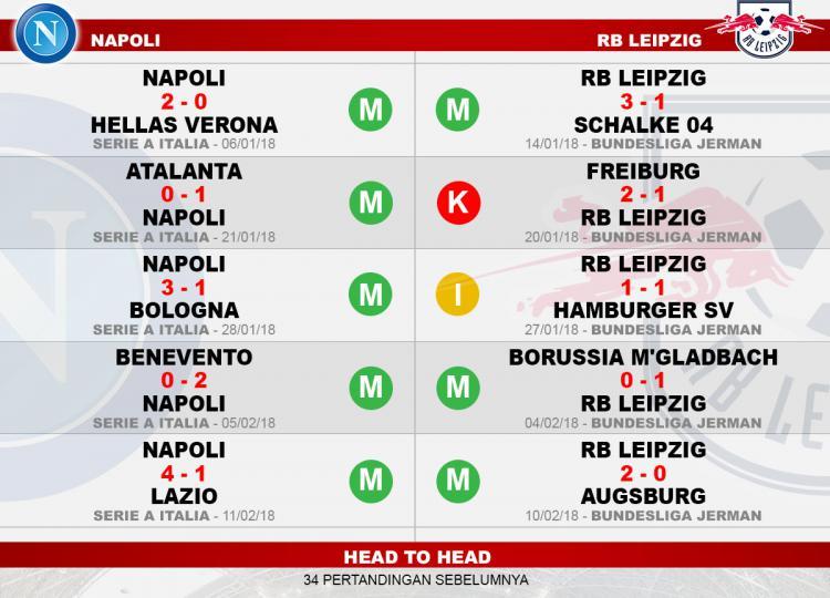 Head to head Napoli vs RB Leipzig Copyright: Indosport.com