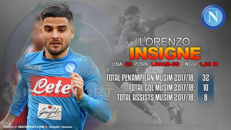 Player To Watch Lorenzo Insigne (Napoli) Copyright: Gafis:Yanto/Indosport.com