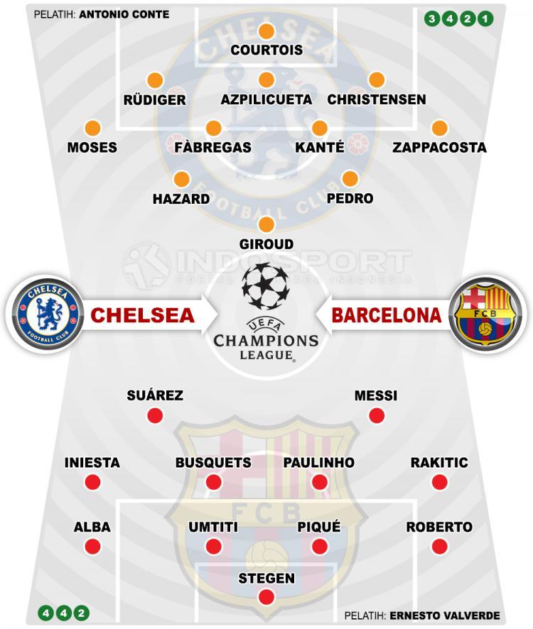 Susunan Pemain Chelsea vs Barcelona Copyright: Indosport.com