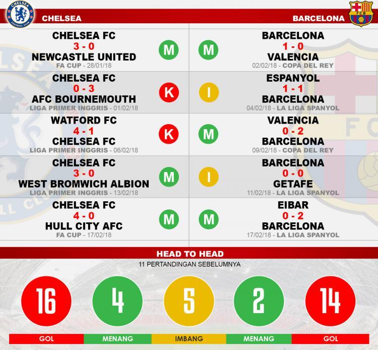 Head to head Chelsea vs Barcelona Copyright: Indosport.com
