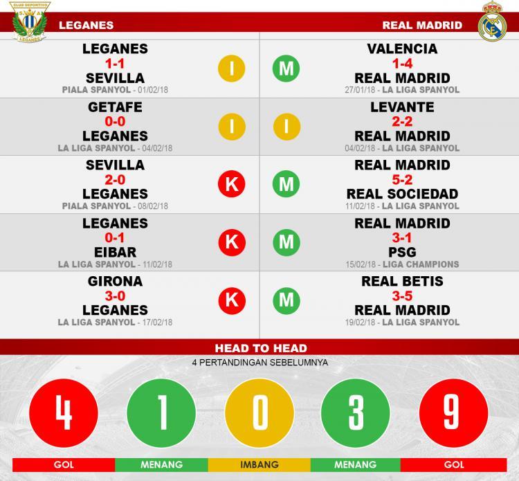 Leganes vs Real Madrid (Lima Laga Terakhir). Copyright: INDOSPORT