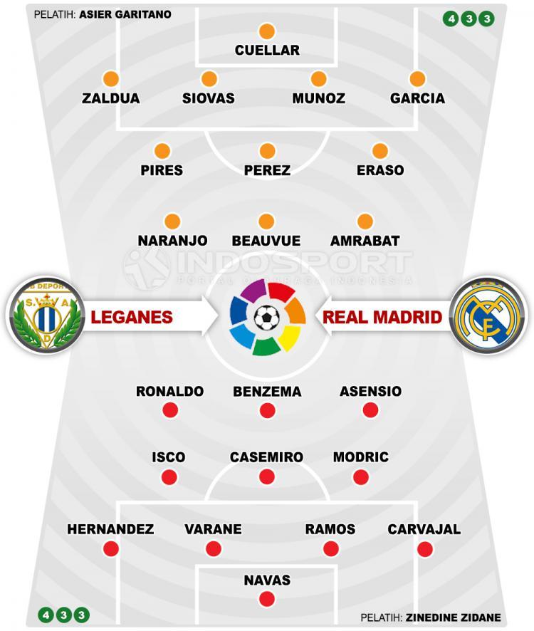 Leganes vs Real Madrid (Susunan Pemain). Copyright: INDOSPORT