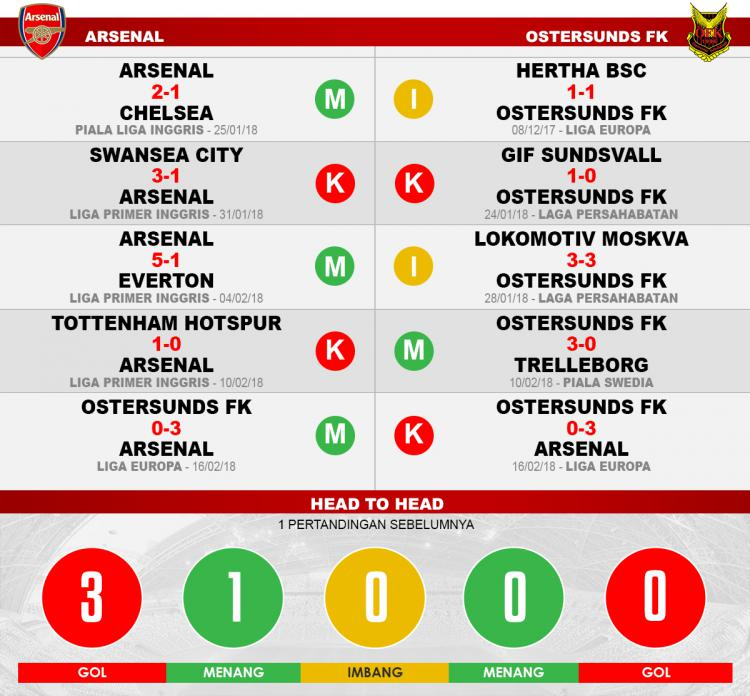 Arsenal vs Ostersunds FK (Lima Laga Terakhir). Copyright: INDOSPORT