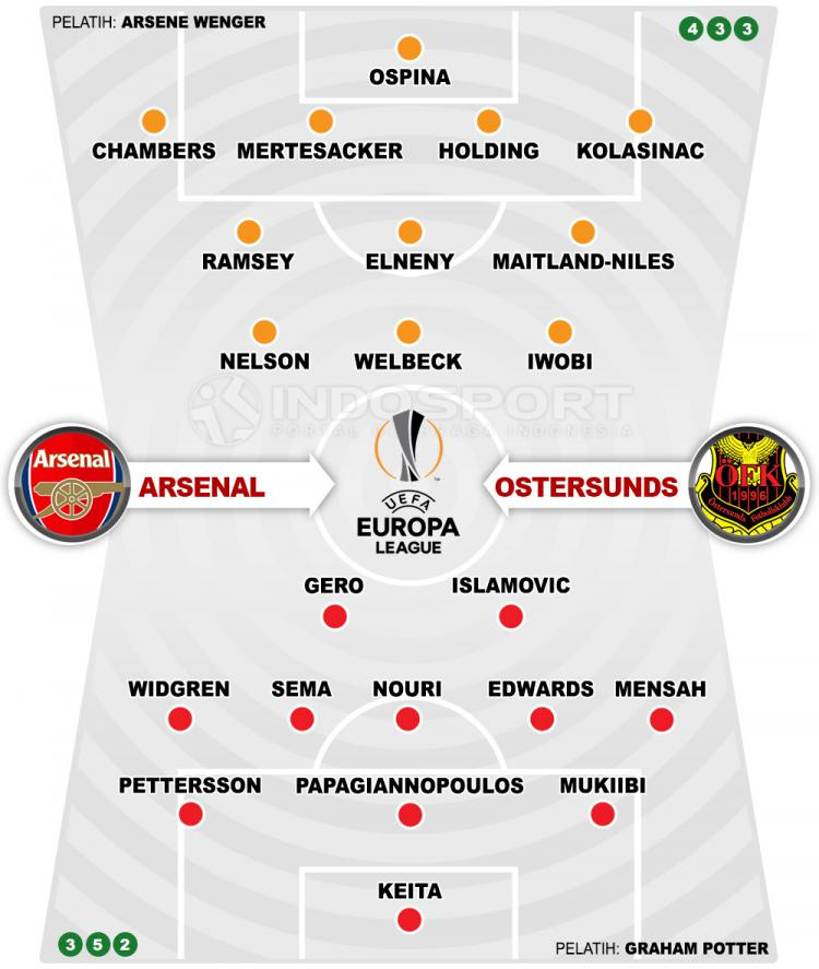 Arsenal vs Ostersunds FK (Susunan Pemain). Copyright: INDOSPORT
