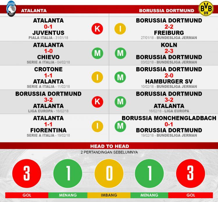 Atalanta vs Borusia Dortmund (Lima Laga Terakhir). Copyright: INDOSPORT