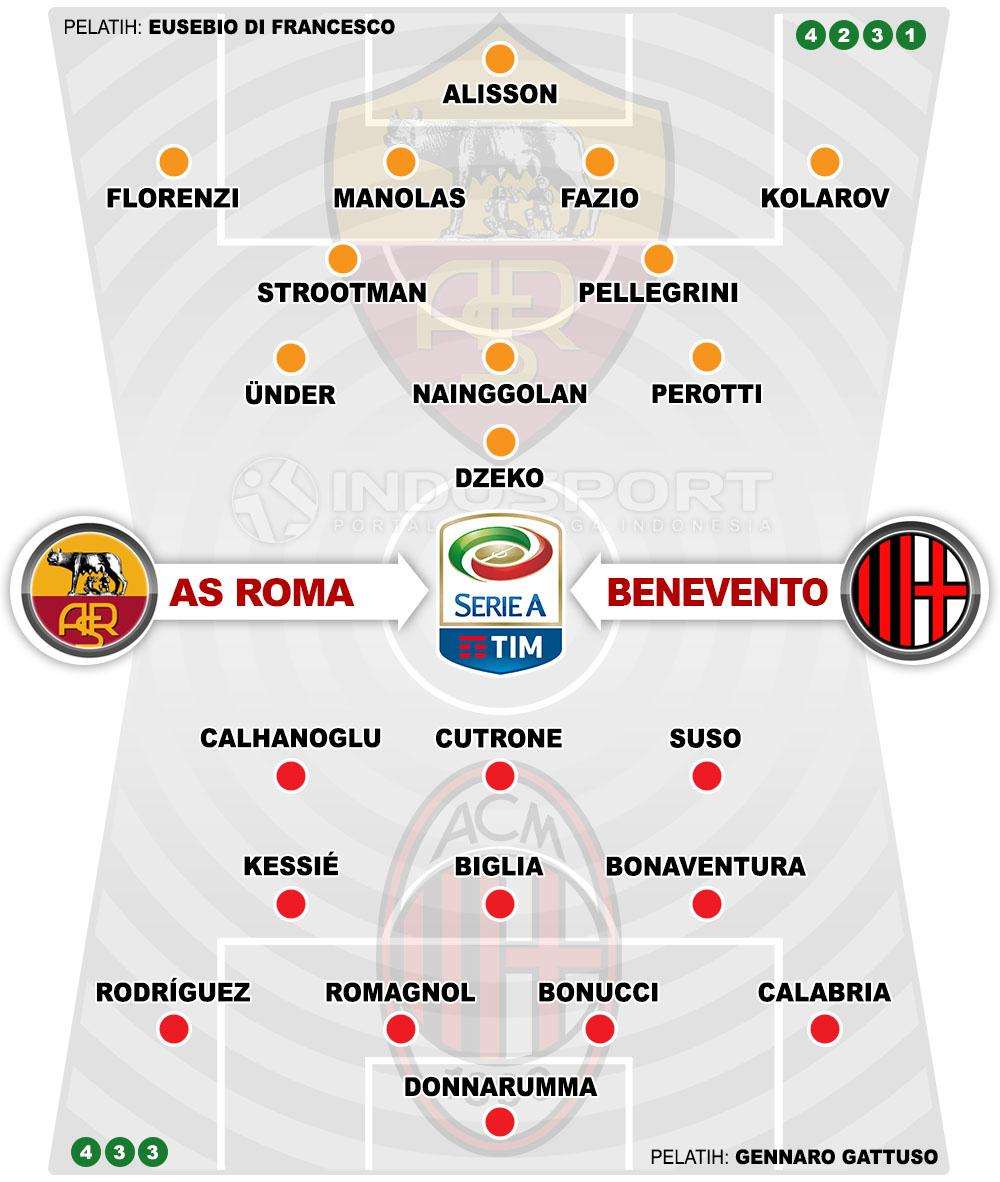 Susunan Pemain AS Roma vs AC Milan Copyright: Indosport.com