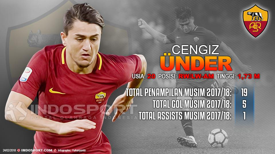 Player To Watch Cengiz Ãœnder (AS Roma) Copyright: Grafis:Yanto/Indosport.com