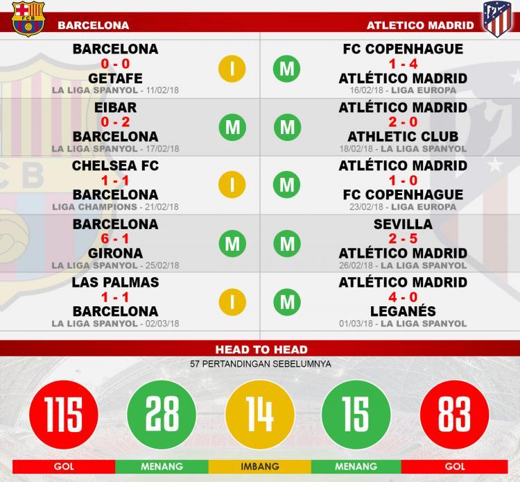 Head to head Barcelona vs Atletico Madrid Copyright: Indosport.com