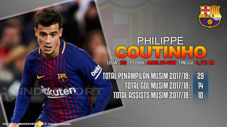 Player To Watch Philippe Coutinho (Barcelona) Copyright: Grafis:Yanto/Indosport.com