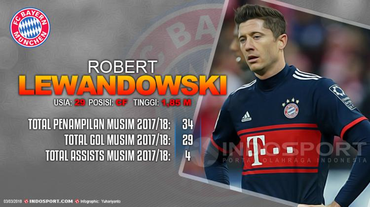 Player To Watch Robert Lewandowski (Bayern Munchen) Copyright: Grafis:Yanto/Indosport.com