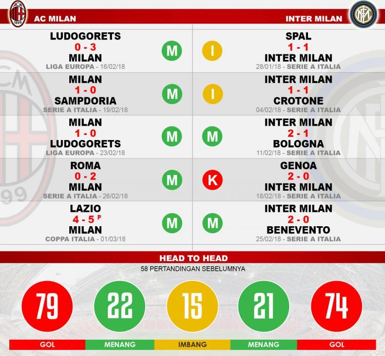 Head to head AC Milan vs Inter Milan Copyright: Indosport.com
