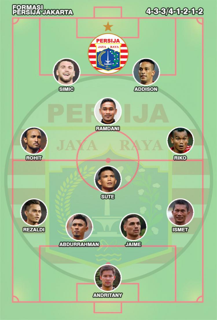 Formasi Persija Jakarta Copyright: Indosport.com