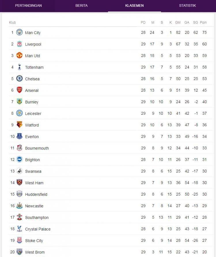 Klasemen Liga Inggris Copyright: Google