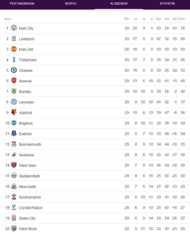 Klasemen Liga Inggris 5 Maret 2018 Copyright: Google