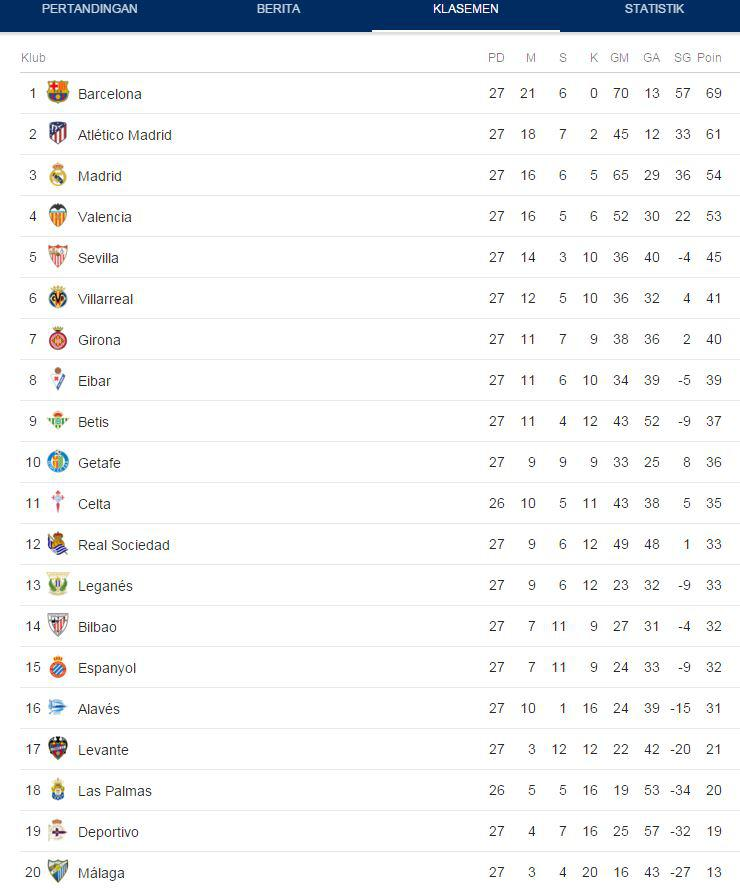 Klasemen Liga Spanyol 5 Maret 2018 Copyright: Google